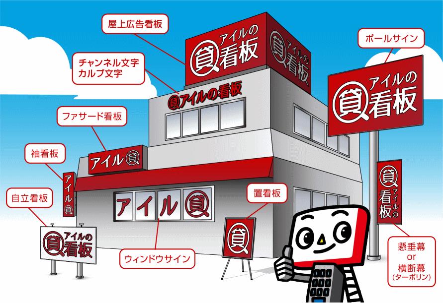千葉県 看板の種類
